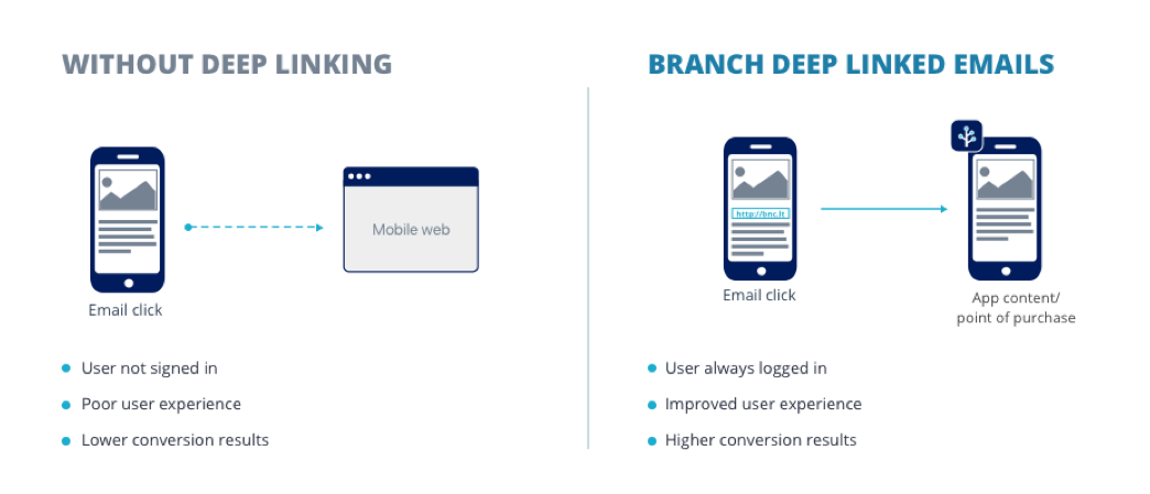 With and Without Branch Deep Linked Email